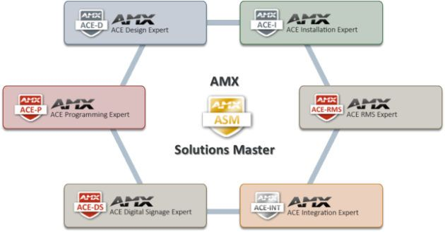 AGT Director is an AMX Solutions Master